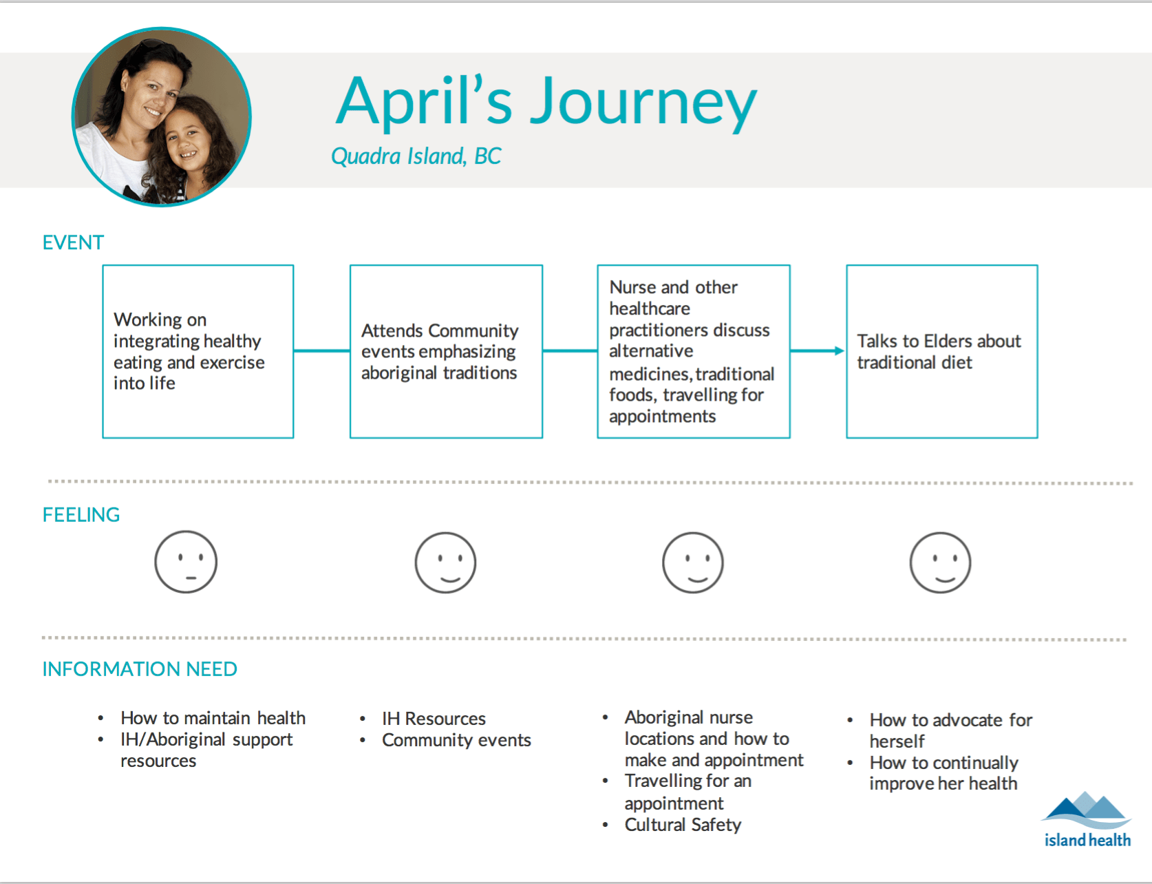 Island Health design persona - patient journey map